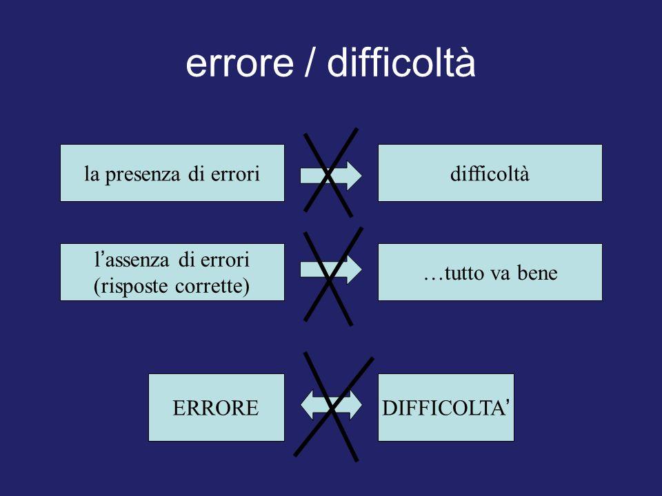 errore / difficoltà la presenza di erroridifficoltà l assenza di errori (risposte corrette) …tutto va bene ERRORE DIFFICOLTA