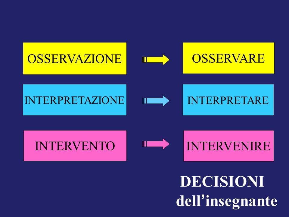 OSSERVAZIONE INTERPRETAZIONE INTERVENTO OSSERVARE INTERPRETARE INTERVENIRE DECISIONI dell insegnante