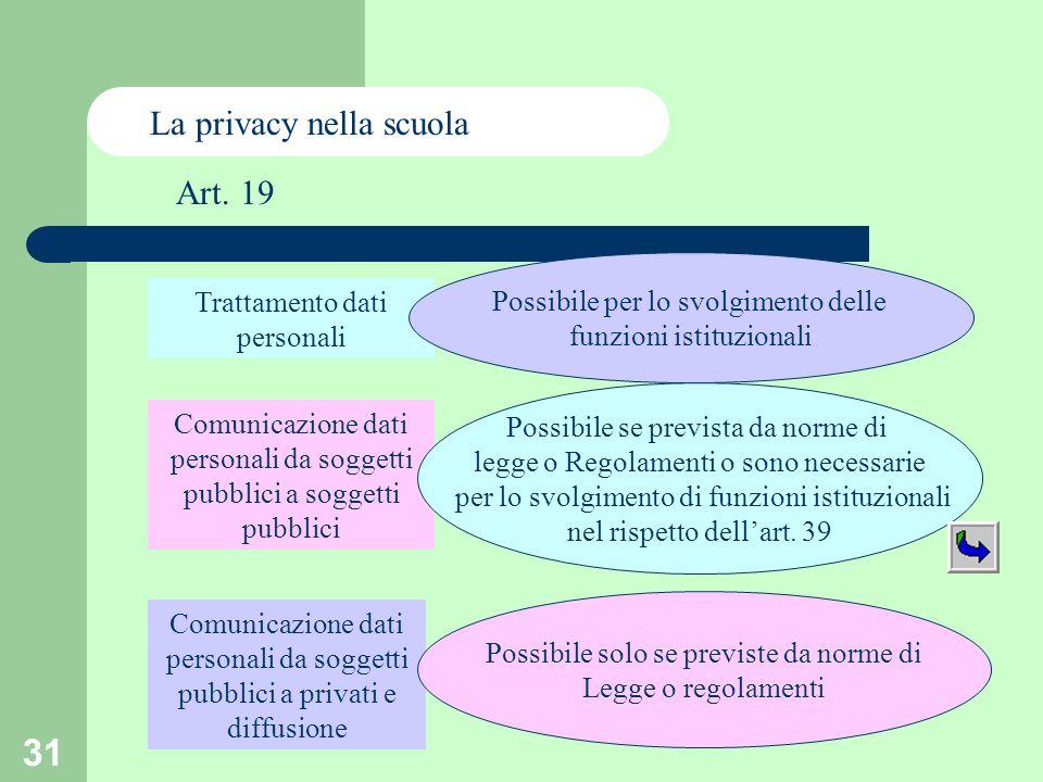 31 Trattamento dati personali Comunicazione dati personali da soggetti pubblici a soggetti pubblici Comunicazione dati personali da soggetti pubblici