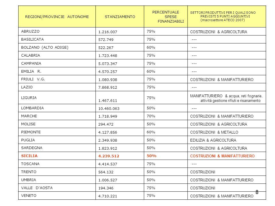 8 REGIONI/PROVINCIE AUTONOMESTANZIAMENTO PERCENTUALE SPESE FINANZIABILI SETTORI PRODUTTIVI PER I QUALI SONO PREVISTI 5 PUNTI AGGIUNTIVI (macrosettore