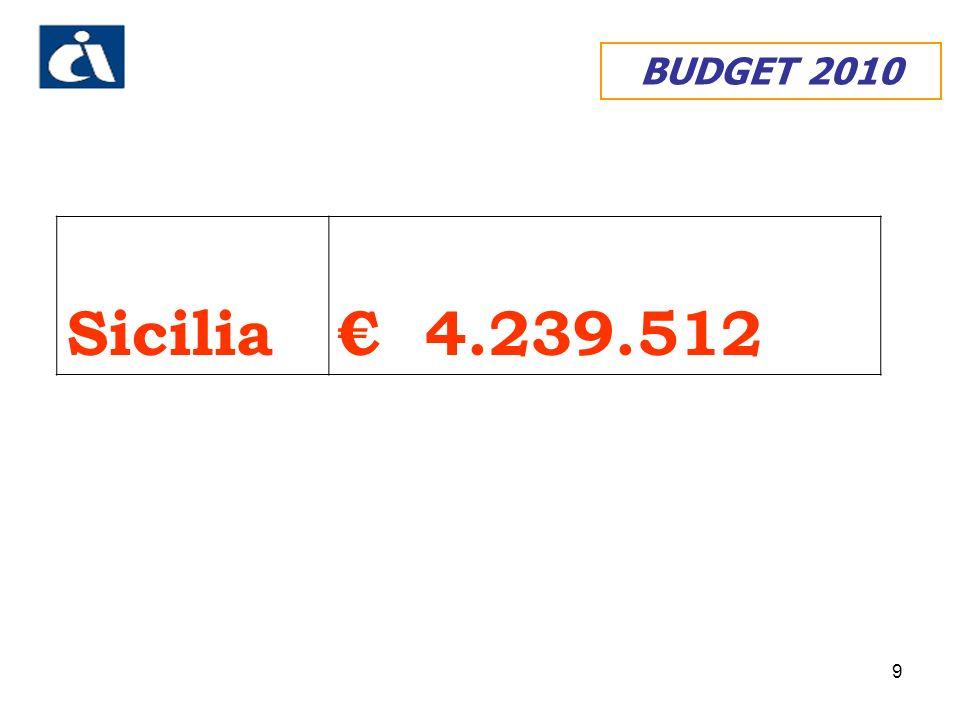 9 BUDGET 2010 Sicilia 4.239.512