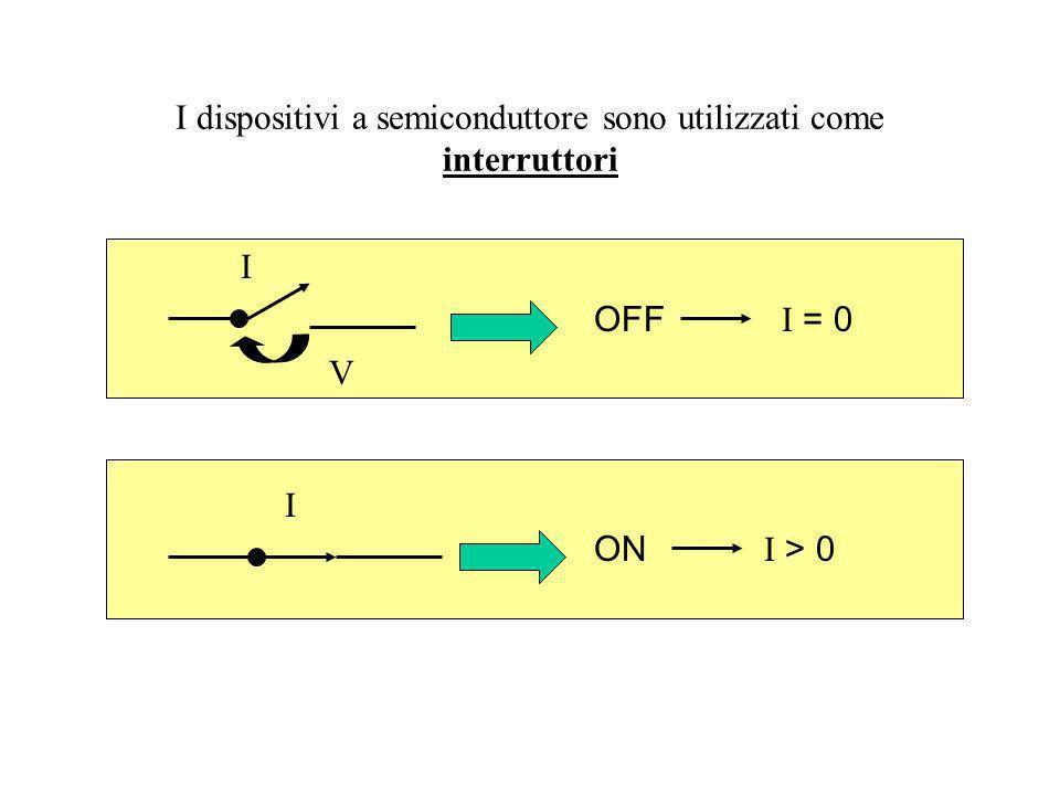 I dispositivi a semiconduttore sono utilizzati come interruttori OFF I = 0 ON I > 0 I I V