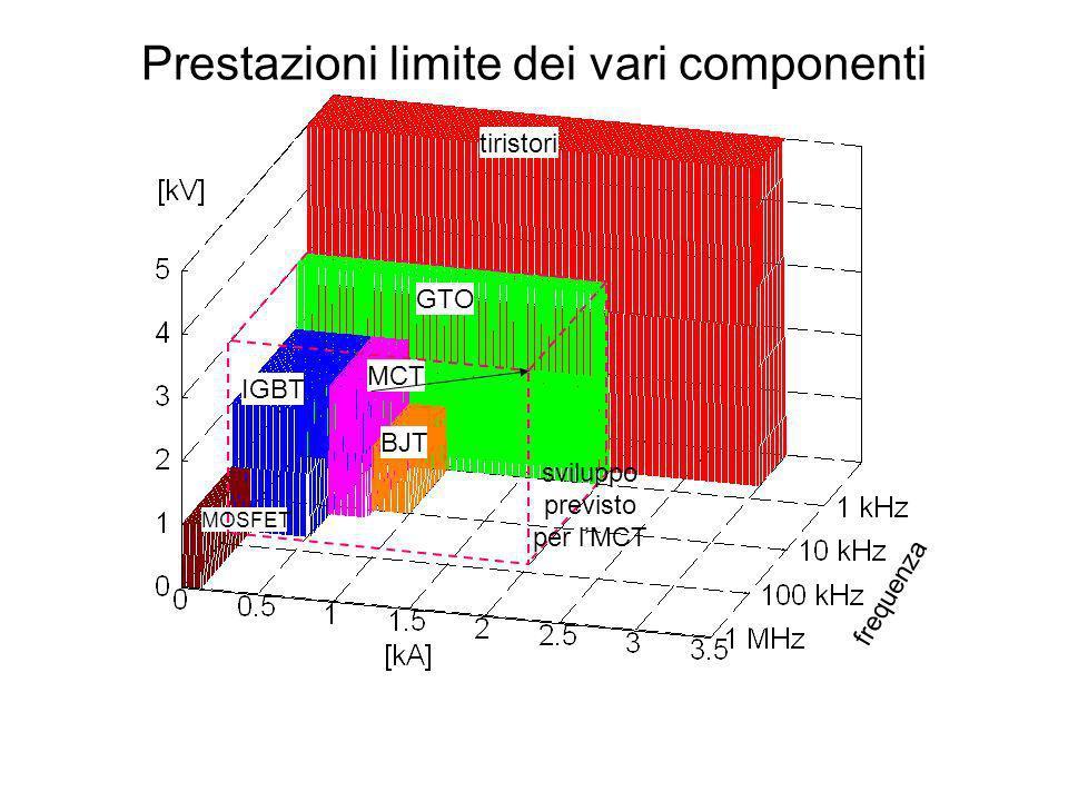 tiristori GTO BJT MCT IGBT MOSFET frequenza Prestazioni limite dei vari componenti sviluppo previsto per lMCT