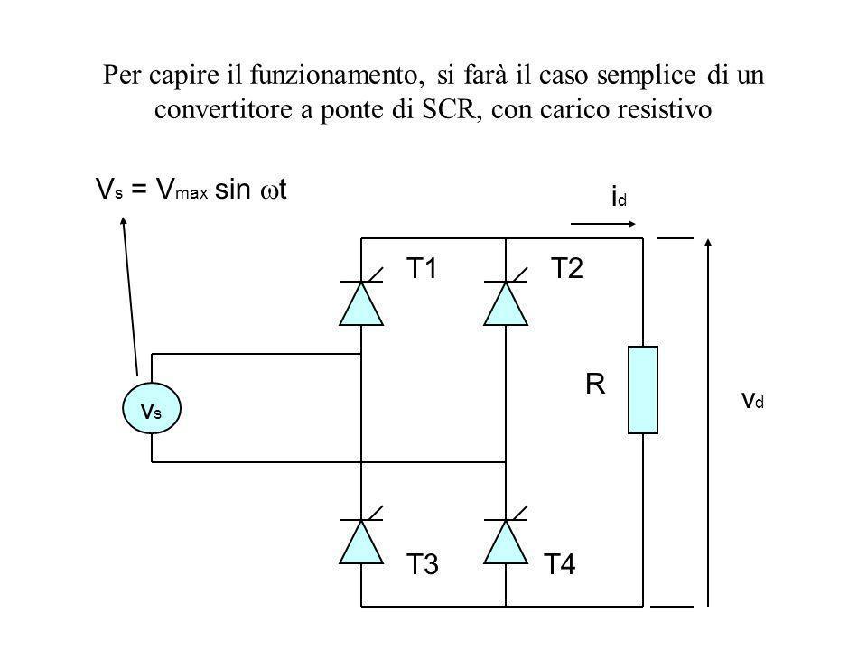 Per capire il funzionamento, si farà il caso semplice di un convertitore a ponte di SCR, con carico resistivo vsvs V s = V max sin t T1T2 T3T4 R idid