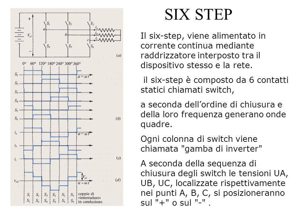 SIX STEP Il six-step, viene alimentato in corrente continua mediante raddrizzatore interposto tra il dispositivo stesso e la rete. il six-step è compo