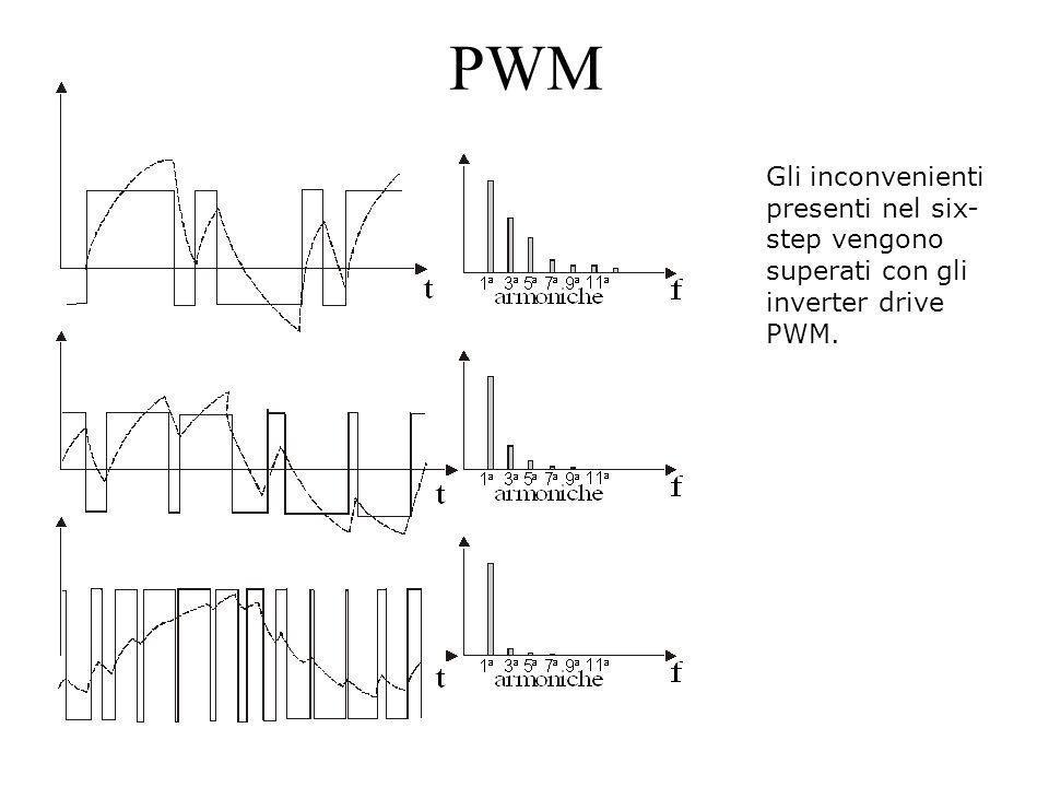 PWM Gli inconvenienti presenti nel six- step vengono superati con gli inverter drive PWM.