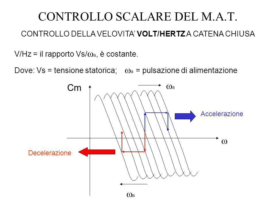 CONTROLLO SCALARE DEL M.A.T. CONTROLLO DELLA VELOVITA VOLT/HERTZ A CATENA CHIUSA V/Hz = il rapporto Vs/ a, è costante. Dove: Vs = tensione statorica;