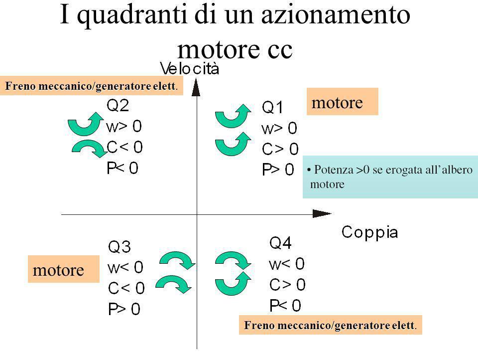 I quadranti di un azionamento motore cc motore Freno meccanico/generatore elett Freno meccanico/generatore elett.