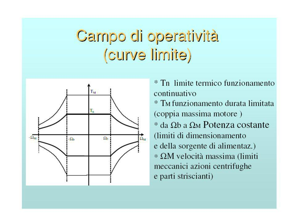 La corrente totale (Is) è scomponibile in una componente (Id) magnetizzante o reattiva che produce il flusso e una componente (Iq) attiva che produce la coppia.