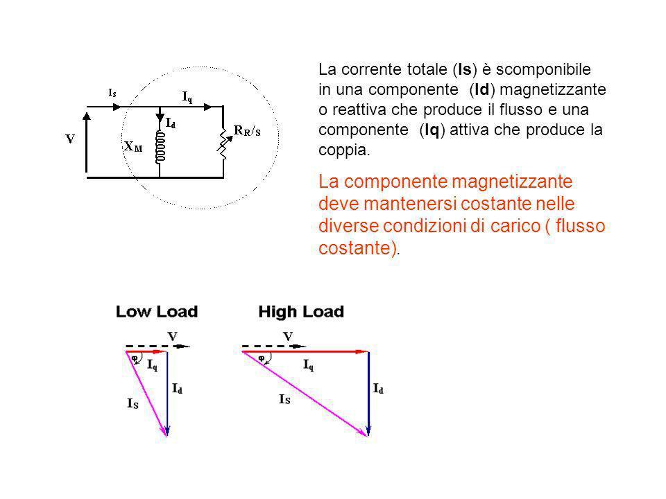 La corrente totale (Is) è scomponibile in una componente (Id) magnetizzante o reattiva che produce il flusso e una componente (Iq) attiva che produce