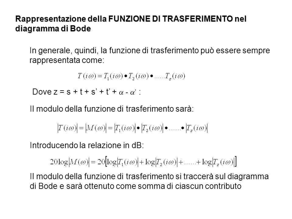 Rappresentazione della FUNZIONE DI TRASFERIMENTO nel diagramma di Bode In generale, quindi, la funzione di trasferimento può essere sempre rappresenta