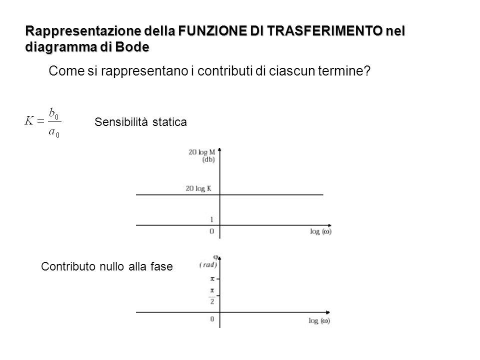 Rappresentazione della FUNZIONE DI TRASFERIMENTO nel diagramma di Bode Come si rappresentano i contributi di ciascun termine? Sensibilità statica Cont