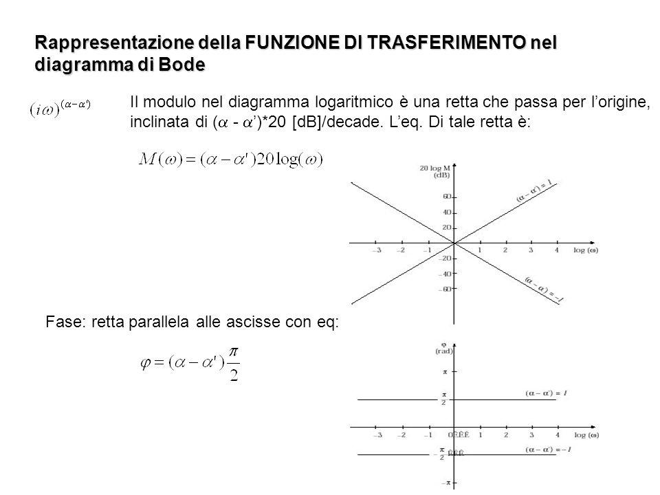 Rappresentazione della FUNZIONE DI TRASFERIMENTO nel diagramma di Bode Il modulo nel diagramma logaritmico è una retta che passa per lorigine, inclina