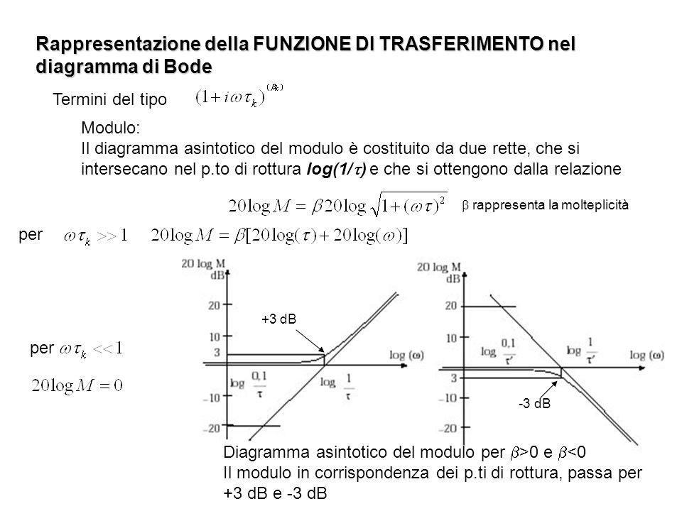 Rappresentazione della FUNZIONE DI TRASFERIMENTO nel diagramma di Bode Modulo: Il diagramma asintotico del modulo è costituito da due rette, che si in