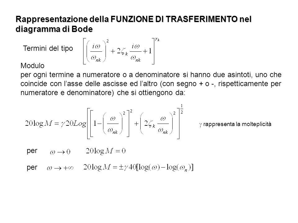Rappresentazione della FUNZIONE DI TRASFERIMENTO nel diagramma di Bode Modulo per ogni termine a numeratore o a denominatore si hanno due asintoti, un