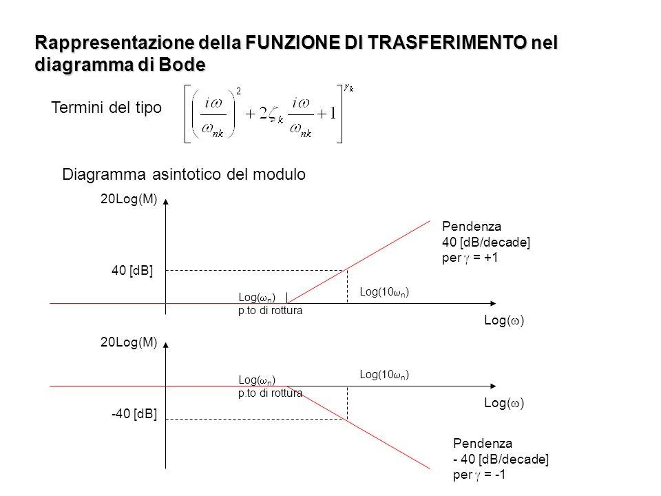 Rappresentazione della FUNZIONE DI TRASFERIMENTO nel diagramma di Bode Diagramma asintotico del modulo Termini del tipo Log( n ) p.to di rottura Log(