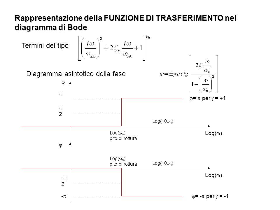 Rappresentazione della FUNZIONE DI TRASFERIMENTO nel diagramma di Bode Diagramma asintotico della fase Termini del tipo Log( n ) p.to di rottura Log(