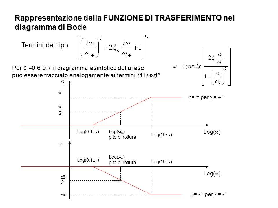 Rappresentazione della FUNZIONE DI TRASFERIMENTO nel diagramma di Bode Per =0.6-0.7,il diagramma asintotico della fase può essere tracciato analogamen