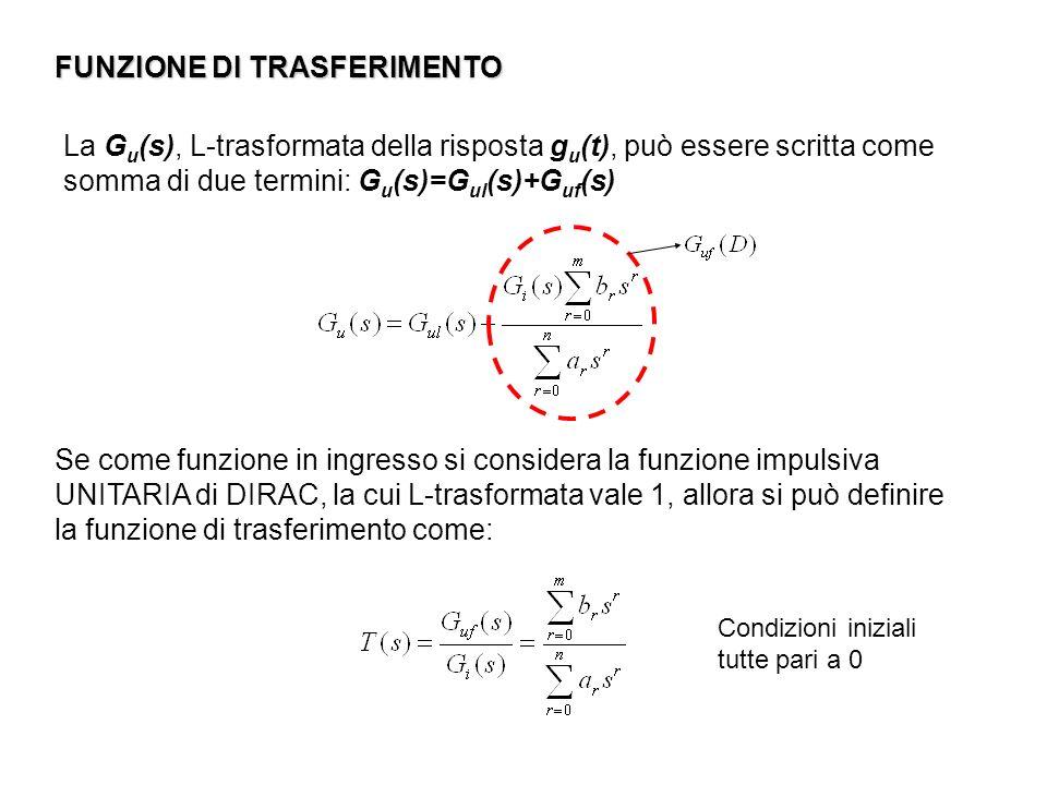 FUNZIONE DI TRASFERIMENTO Se come funzione in ingresso si considera la funzione impulsiva UNITARIA di DIRAC, la cui L-trasformata vale 1, allora si pu