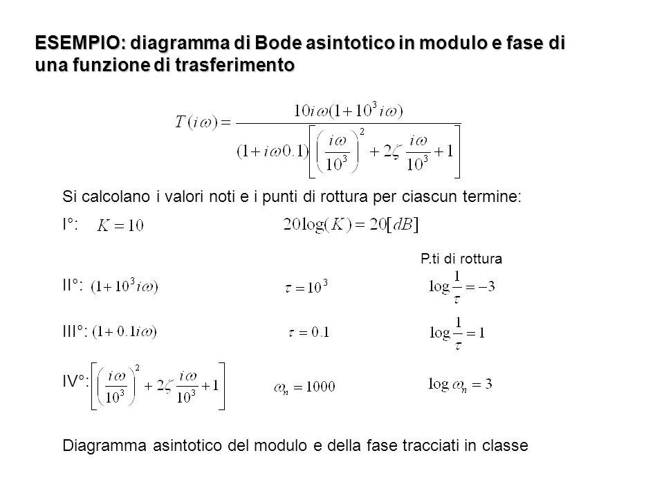 ESEMPIO: diagramma di Bode asintotico in modulo e fase di una funzione di trasferimento Si calcolano i valori noti e i punti di rottura per ciascun te