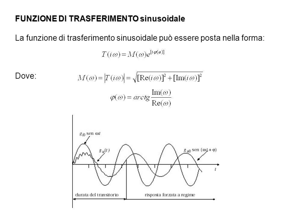 FUNZIONE DI TRASFERIMENTO sinusoidale La funzione di trasferimento sinusoidale può essere posta nella forma: Dove: