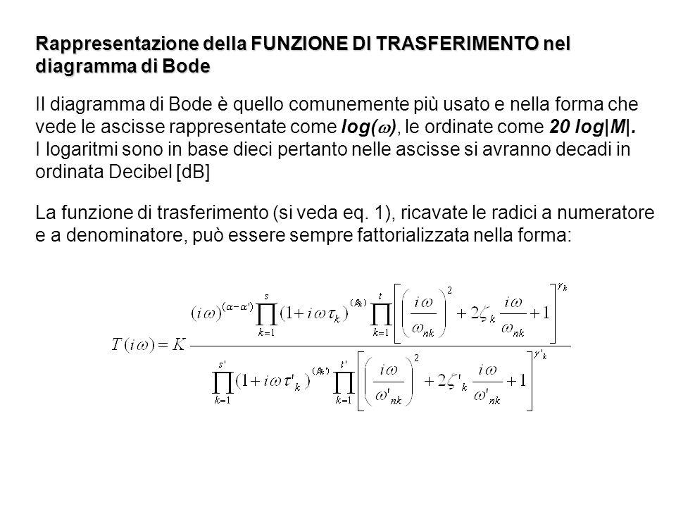 Rappresentazione della FUNZIONE DI TRASFERIMENTO nel diagramma di Bode Il diagramma di Bode è quello comunemente più usato e nella forma che vede le a