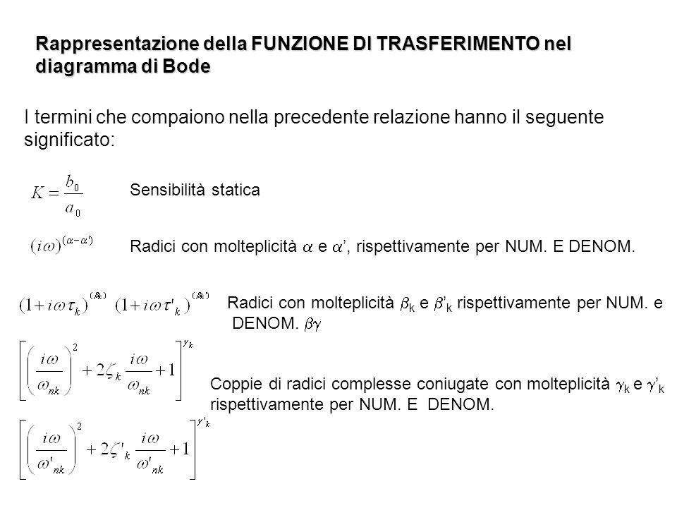 Rappresentazione della FUNZIONE DI TRASFERIMENTO nel diagramma di Bode I termini che compaiono nella precedente relazione hanno il seguente significat