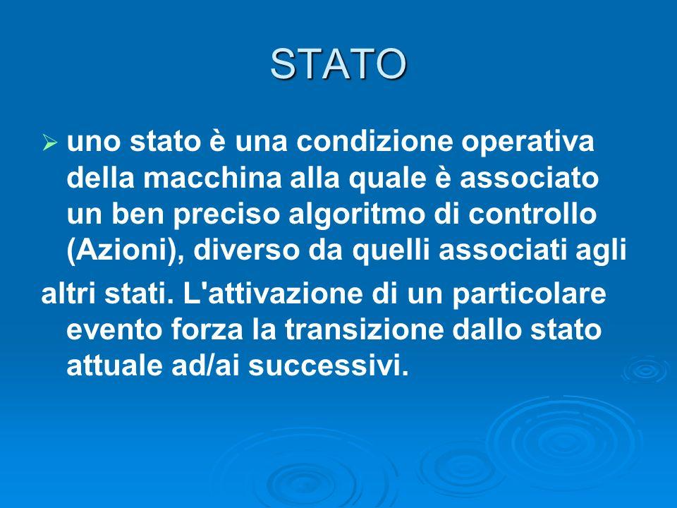 STATO uno stato è una condizione operativa della macchina alla quale è associato un ben preciso algoritmo di controllo (Azioni), diverso da quelli ass