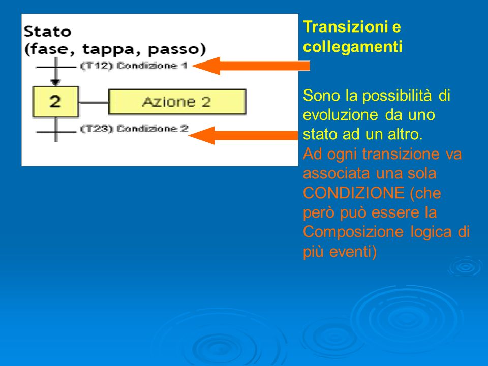 Transizioni e collegamenti Sono la possibilità di evoluzione da uno stato ad un altro. Ad ogni transizione va associata una sola CONDIZIONE (che però