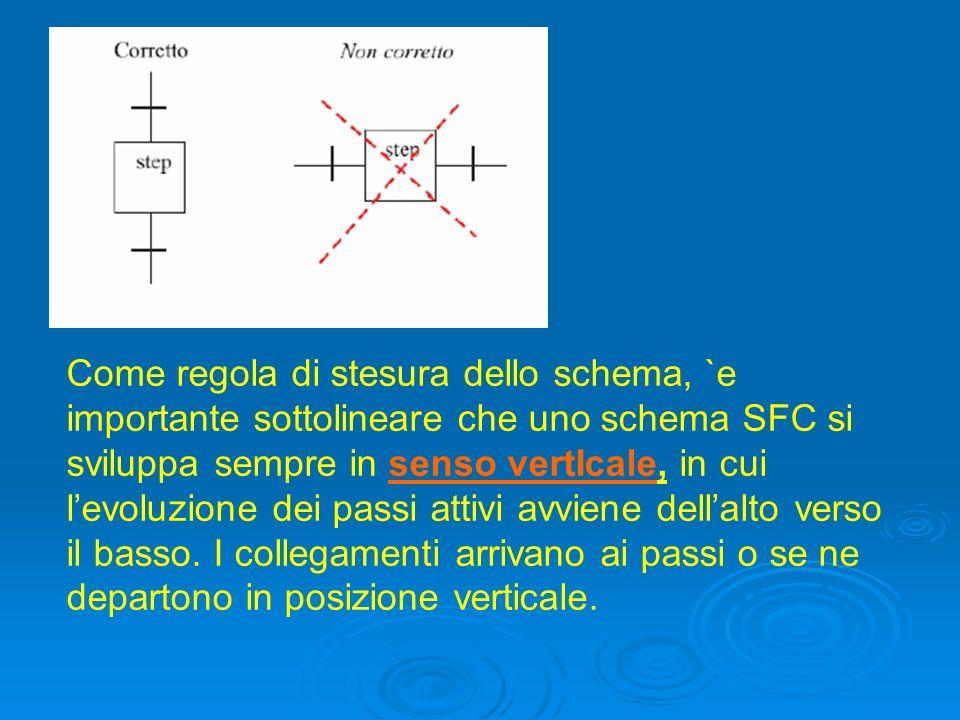 Come regola di stesura dello schema, `e importante sottolineare che uno schema SFC si sviluppa sempre in senso vertIcale, in cui levoluzione dei passi