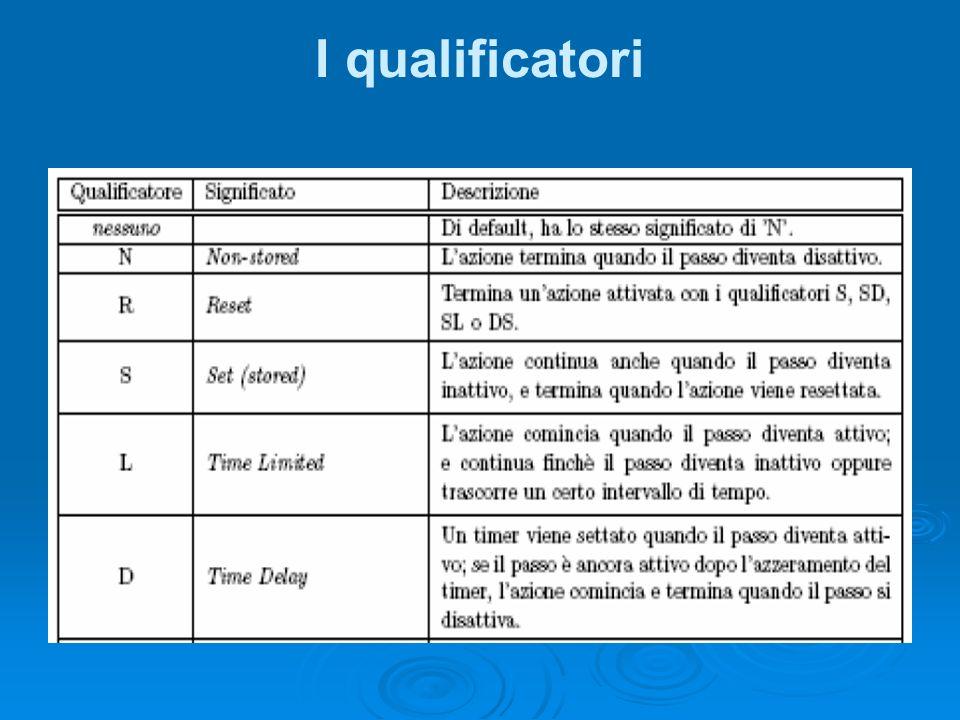 I qualificatori