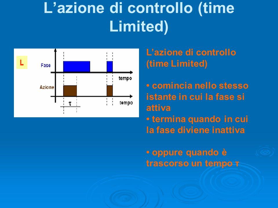 Lazione di controllo (time Limited) comincia nello stesso istante in cui la fase si attiva termina quando in cui la fase diviene inattiva oppure quand