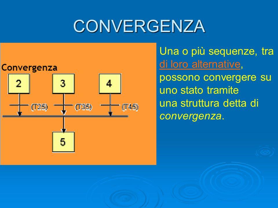 CONVERGENZA Una o più sequenze, tra di loro alternative, possono convergere su uno stato tramite una struttura detta di convergenza.