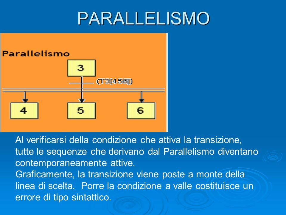 PARALLELISMO Al verificarsi della condizione che attiva la transizione, tutte le sequenze che derivano dal Parallelismo diventano contemporaneamente a