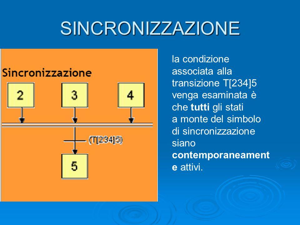 SINCRONIZZAZIONE la condizione associata alla transizione T[234]5 venga esaminata è che tutti gli stati a monte del simbolo di sincronizzazione siano