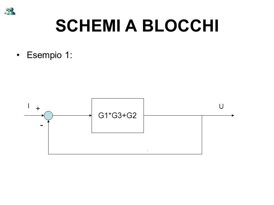 SCHEMI A BLOCCHI Esempio 1: + - I G1*G3+G2 U