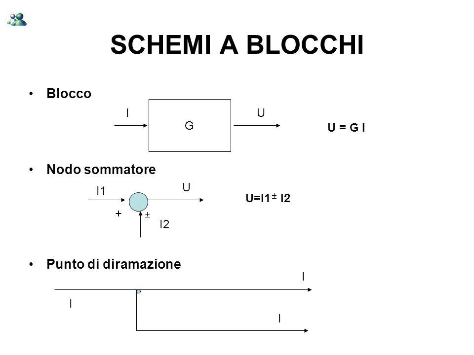 SCHEMI A BLOCCHI Caratteristiche di blocco ideale: Unidirezionale (il segnale si propaga in un solo verso) Non costituisce carico per il segnale (il segnale su una linea non cambia se collegato a uno o piu blocchi) G IU U = G I