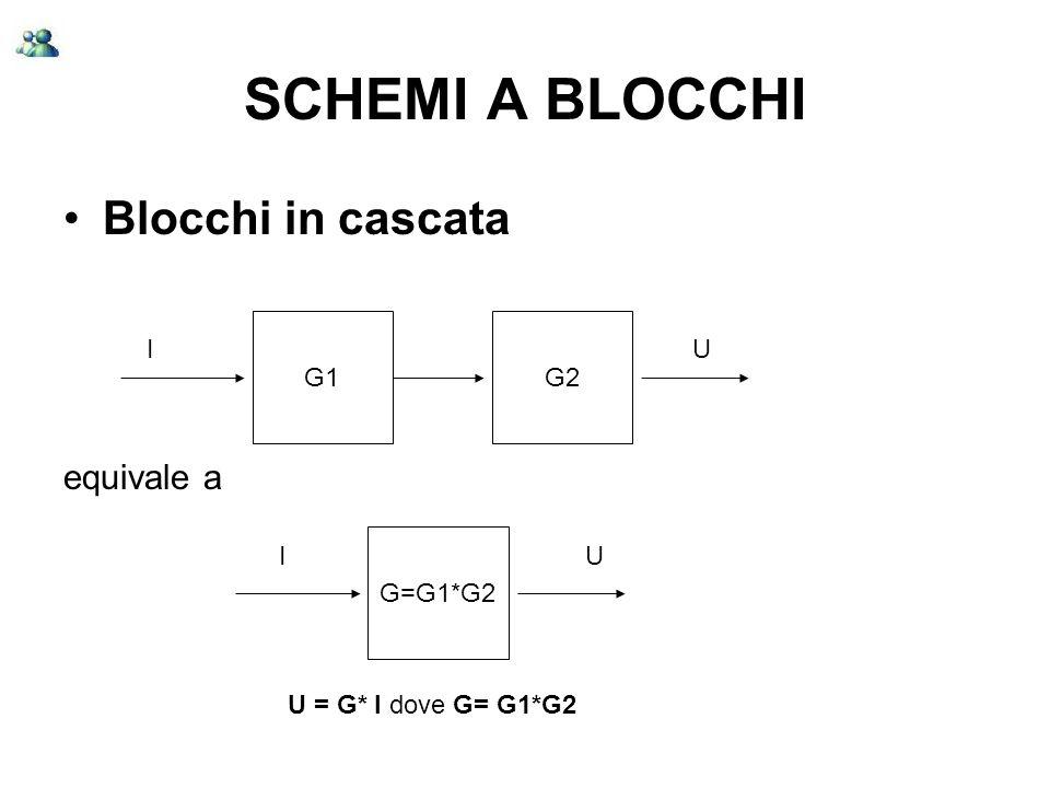 SCHEMI A BLOCCHI Blocchi in parallelo equivale a G1 I U U = G* I dove G= G1 G2 G= G1 G2 IU