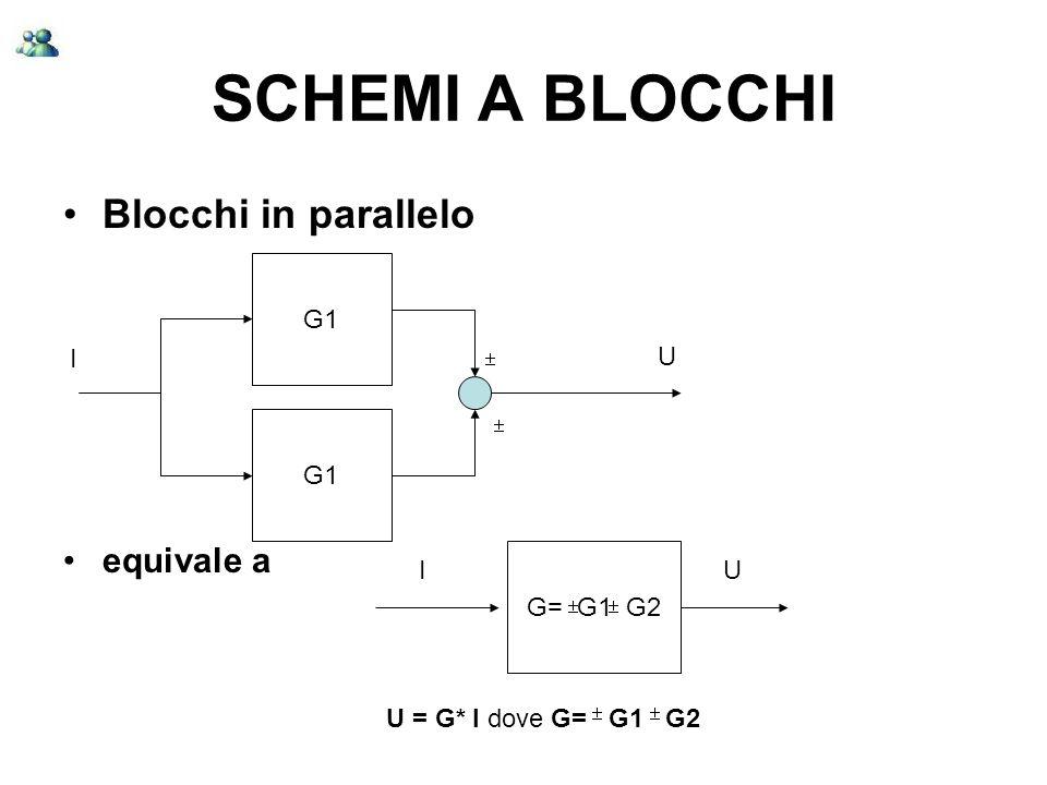 SCHEMI A BLOCCHI Blocchi in retroazione equivale a (dimostrazione?) G H + - IU GfGf IU