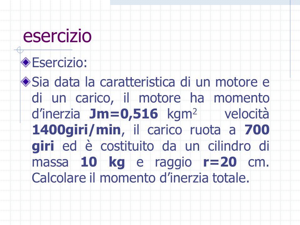 esercizio Esercizio: Sia data la caratteristica di un motore e di un carico, il motore ha momento dinerzia Jm=0,516 kgm 2 velocità 1400giri/min, il ca