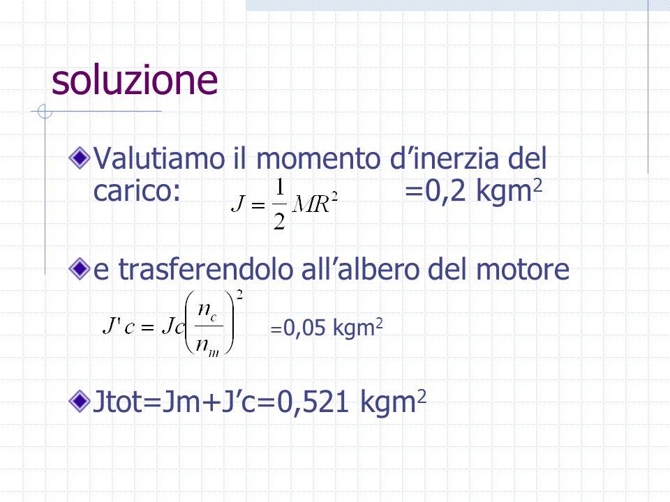 soluzione Valutiamo il momento dinerzia del carico: =0,2 kgm 2 e trasferendolo allalbero del motore = 0,05 kgm 2 Jtot=Jm+Jc=0,521 kgm 2