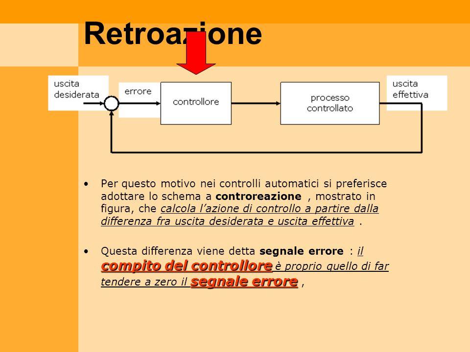 Retroazione Per questo motivo nei controlli automatici si preferisce adottare lo schema a controreazione, mostrato in figura, che calcola lazione di c