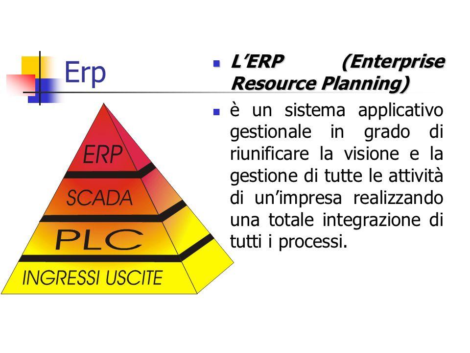 Erp LERP (Enterprise Resource Planning) LERP (Enterprise Resource Planning) è un sistema applicativo gestionale in grado di riunificare la visione e l