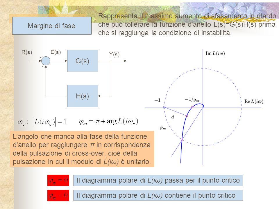 Più il diagramma di Nyquist di un sistema stabile ad anello aperto si mantiene distante dal punto critico (-1,0), tanto più grande risulterà il margin