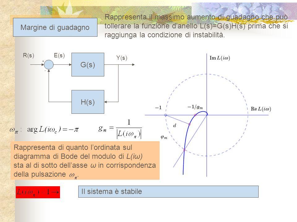 G(s) H(s) + - R(s) Y(s) E(s) Margine di fase Rappresenta il massimo aumento di sfasamento in ritardo che può tollerare la funzione danello L(s)=G(s)H(s) prima che si raggiunga la condizione di instabilità.