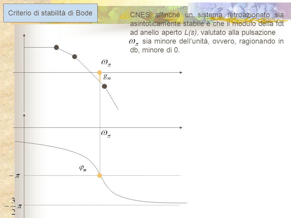 G(s) H(s) + - R(s) Y(s) E(s) Margine di guadagno Rappresenta il massimo aumento di guadagno che può tollerare la funzione danello L(s)=G(s)H(s) prima che si raggiunga la condizione di instabilità.
