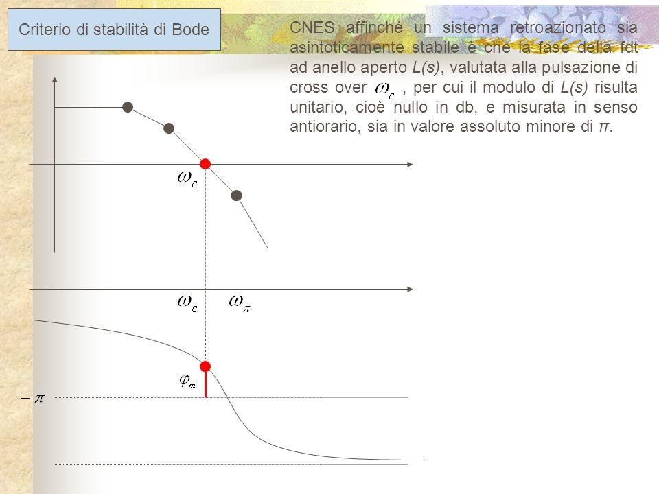 Criterio di stabilità di Bode CNES affinché un sistema retroazionato sia asintoticamente stabile è che il modulo della fdt ad anello aperto L(s), valutato alla pulsazione sia minore dellunità, ovvero, ragionando in db, minore di 0.