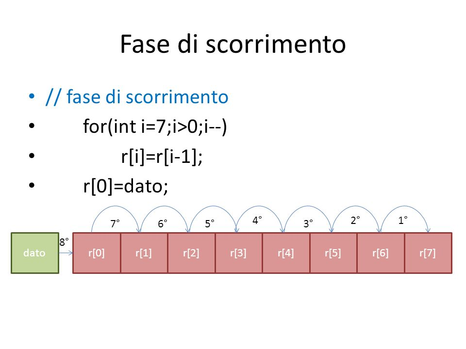 Fase di scorrimento // fase di scorrimento for(int i=7;i>0;i--) r[i]=r[i-1]; r[0]=dato; r[7]r[6]r[5]r[4]r[3]r[2]r[1]r[0]dato 1°2° 3° 4° 5°6°7° 8°