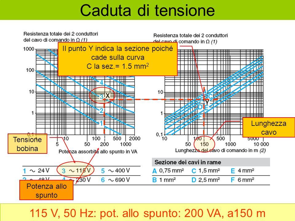 Potenza allo spunto Tensione bobina Lunghezza cavo Il punto Y indica la sezione poiché cade sulla curva C la sez.= 1.5 mm 2 Caduta di tensione 115 V, 50 Hz: pot.