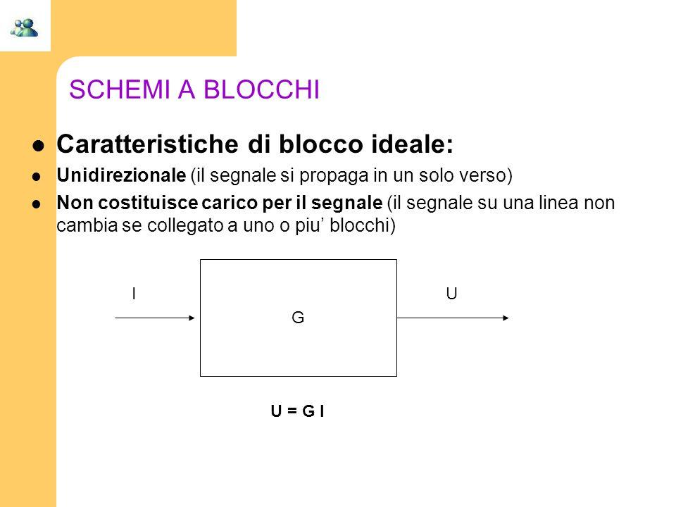 SCHEMI A BLOCCHI Caratteristiche di blocco ideale: Unidirezionale (il segnale si propaga in un solo verso) Non costituisce carico per il segnale (il s